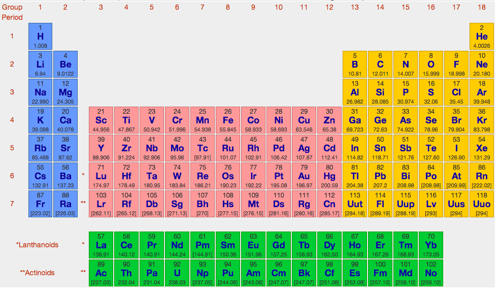 Periodic Table what is p on the periodic table : Eugene's CodingDojo Assignments